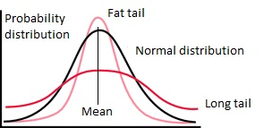 Statistical Distribution Curves