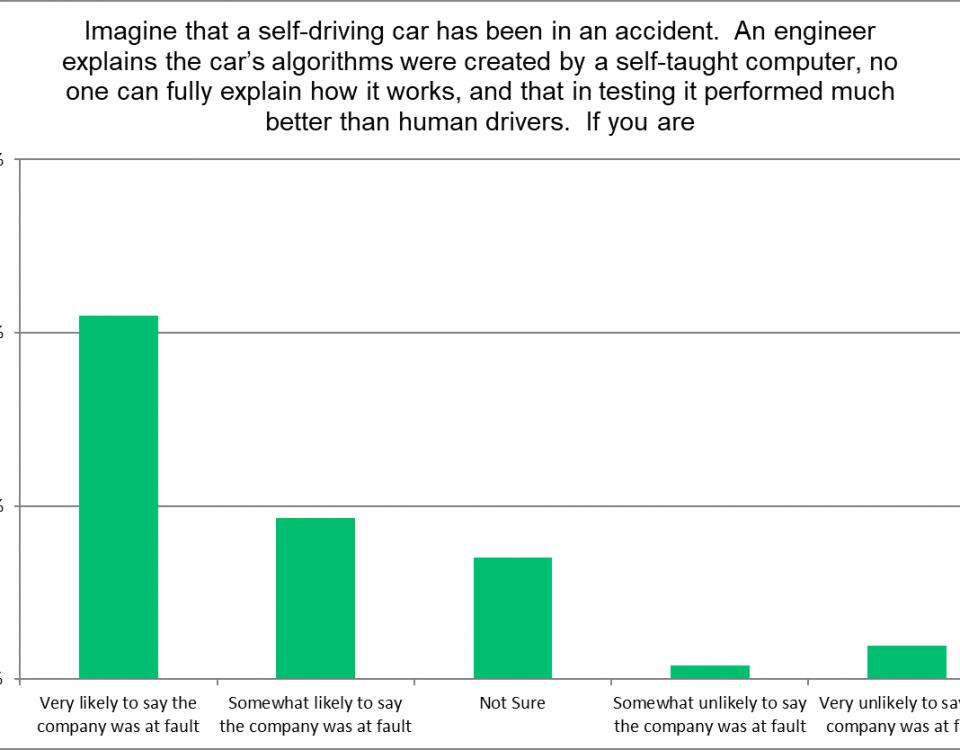 Bar graph explains algorithms regarding self-taught computer