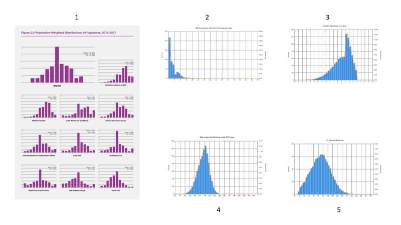 Graphs and charts showing various distributions of data.